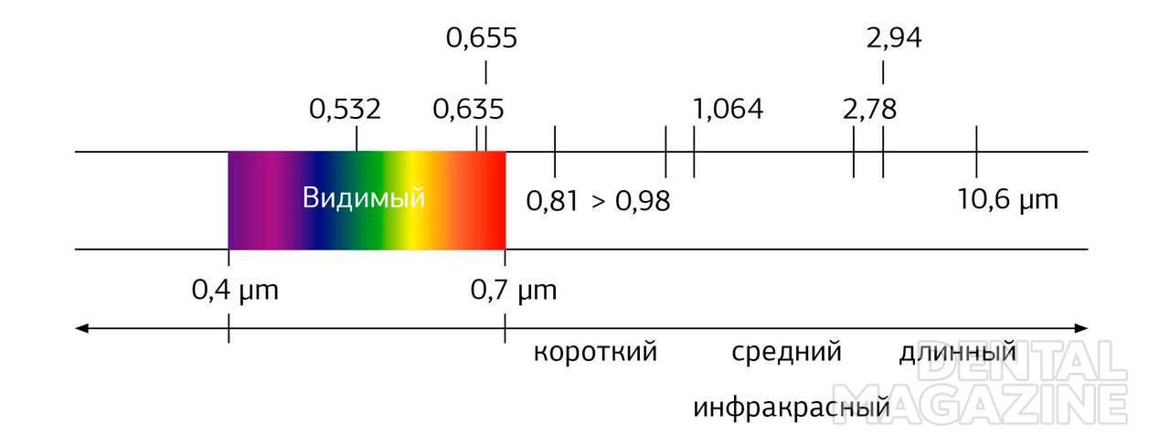 Рис. 1. Лазеры и электромагнитный спектр света.